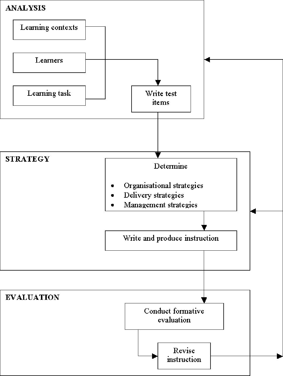 Figure 8 2 From Chapter 8 Instructional Design Semantic Scholar