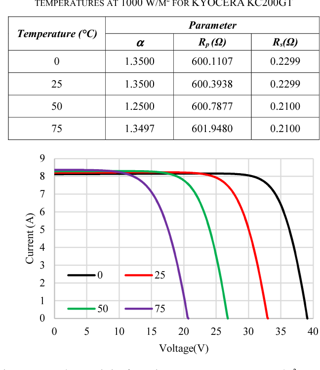 Table I from Modeling of a Typical Photovoltaic Module using