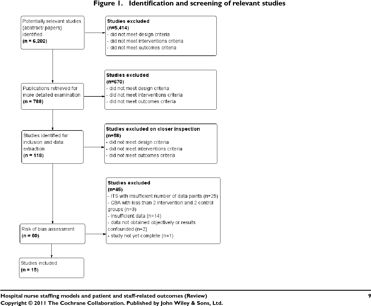 Hospital nurse staffing models and patient and staff-related