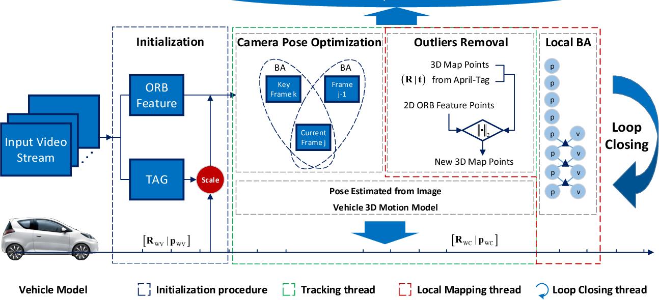 Figure 2 from Vehicle model based visual-tag monocular ORB