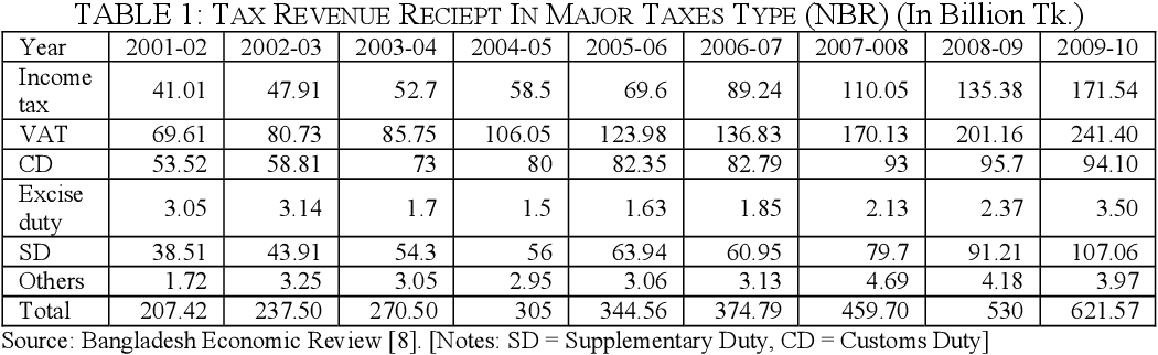 Table 1 From Incidence Of Value Added Tax Vat In The