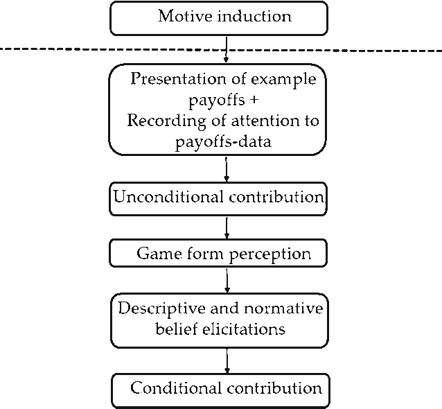 Pdf Motives And Comprehension In A Public Goods Game With Induced Emotions Semantic Scholar