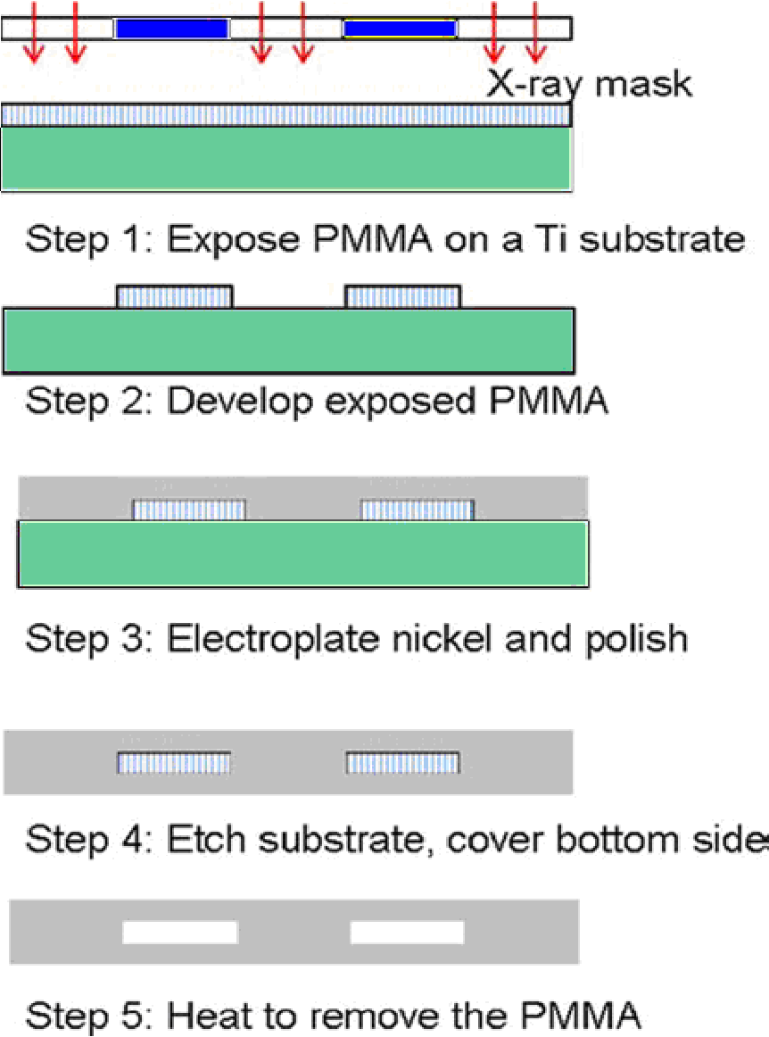 PDF] Efforts of coating and testing high aspect ratio