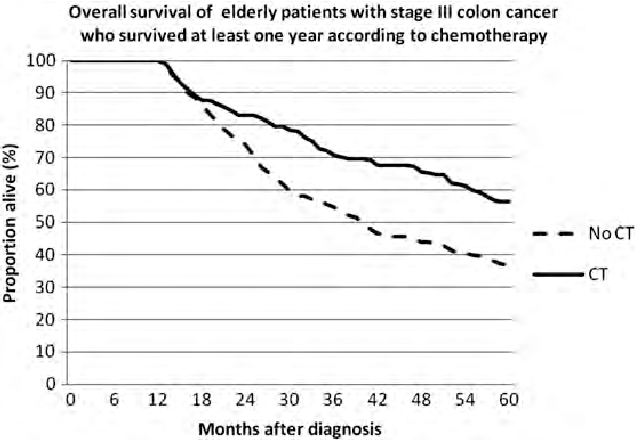 Figure 1 From Treatment And Complications In Elderly Stage Iii Colon Cancer Patients In The Netherlands Semantic Scholar