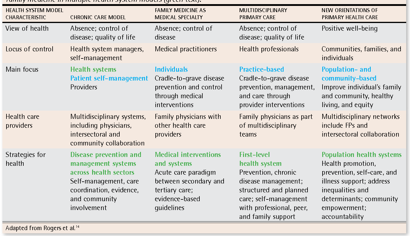Pdf Chronic Disease And Illness Care Adding Principles Of Family Medicine To Address Ongoing Health System Redesign Semantic Scholar