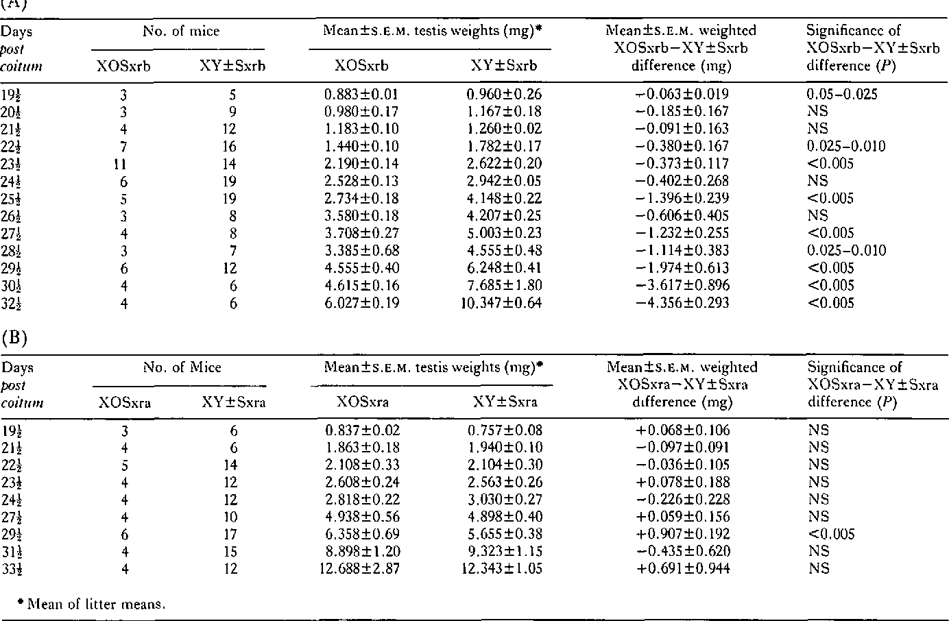 Table 2 From Analysis Of The Testes Of Hy Negative Xosxr B