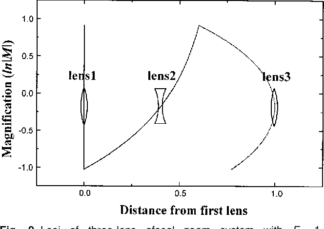 PDF] First-order analysis of a three-lens afocal zoom system