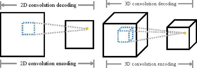 Figure 5 from Convolutional Neural Networks for Steady Flow