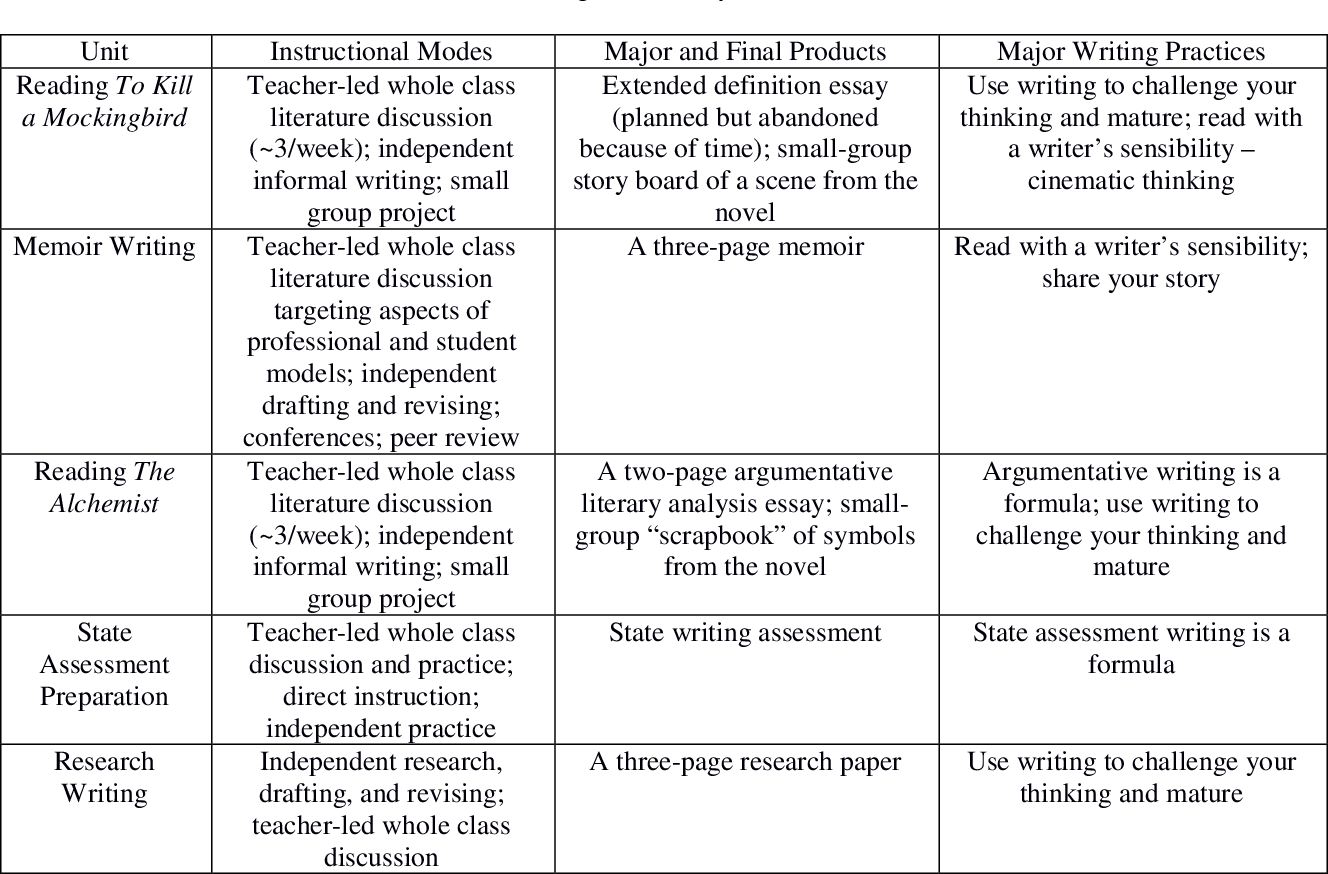 Table 4 1 from How sponsors influence students' writing