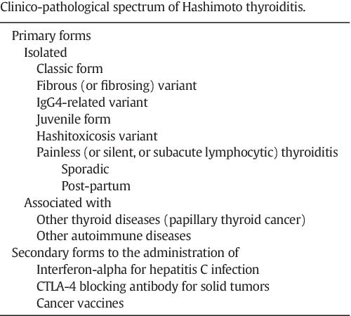 Hashimoto Thyroiditis Clinical And Diagnostic Criteria