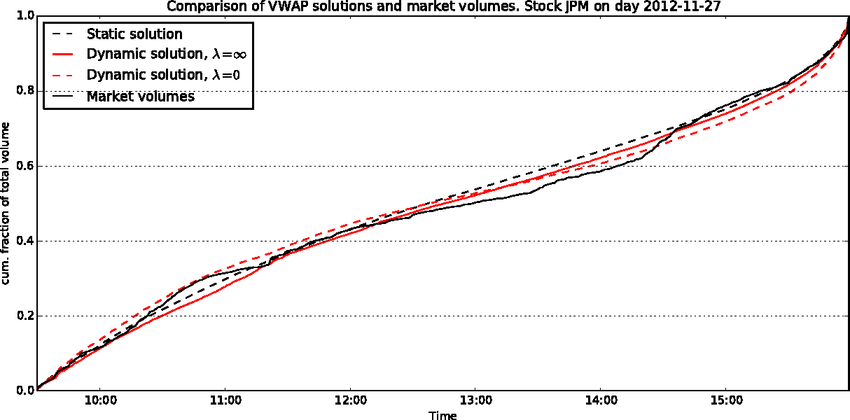 Figure 5 from Volume Weighted Average Price Optimal