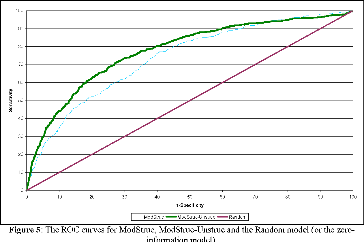 Figure 5: The ROC curves for ModStruc, ModStruc-Unstruc and the Random model (or the zeroinformation model).