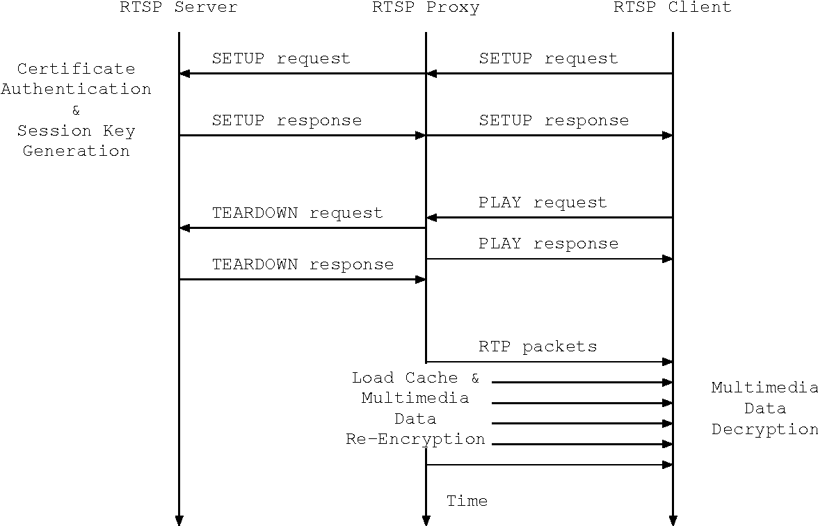 Figure 2 from Secure Real-Time Streaming Protocol (RTSP) for