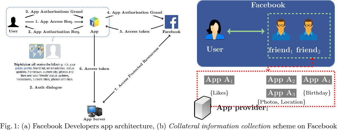 Figure 1 from Collateral Damage by Facebook Applications : a