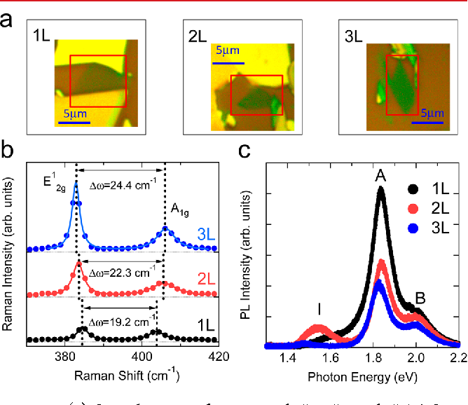 Figure 1 from Tunable photoluminescence of monolayer MoS₂