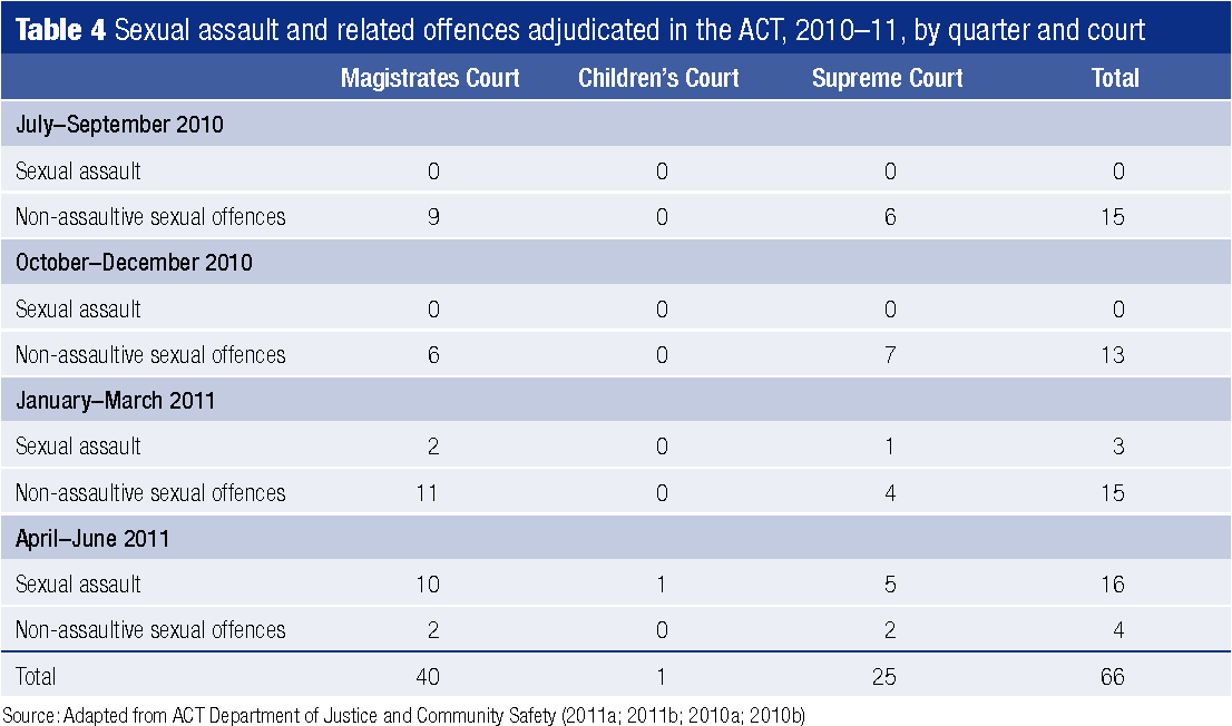 PDF] Evaluation of the ACT Sexual Assault Reform Program