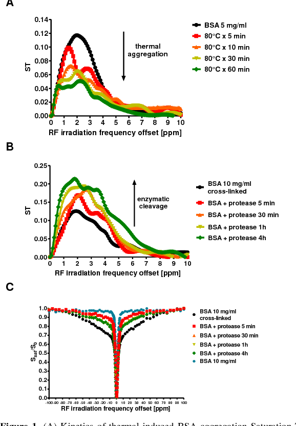 Figure 1 from Chemical exchange saturation transfer (CEST