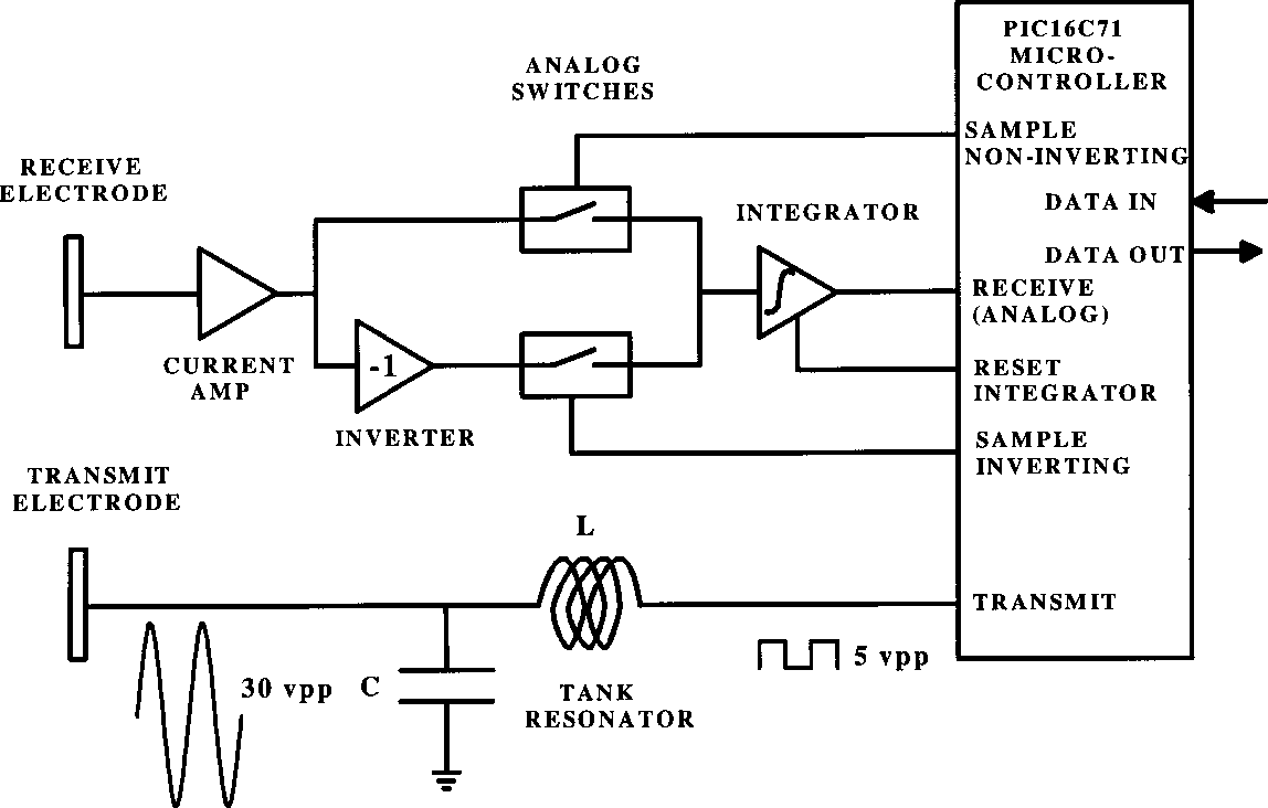 Figure 6. Block diagram of half-duplex PAN transceiver. Microprocessor controls analog switches to synchronously rectify and integrate amplified signal picked up by receive electrode.