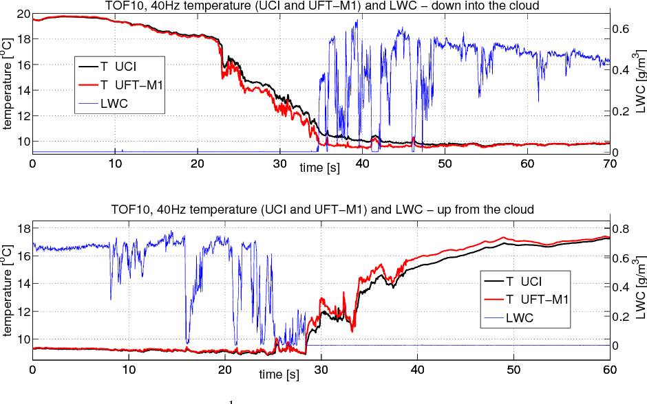 PDF] Modified ultrafast thermometer UFT-M and temperature