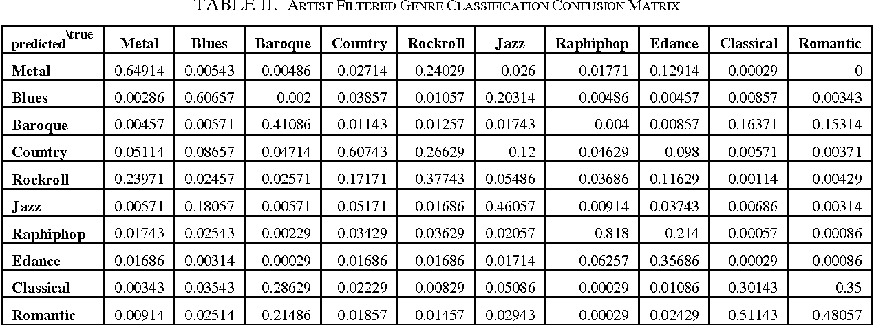 Table II from A music genre classifier combining timbre