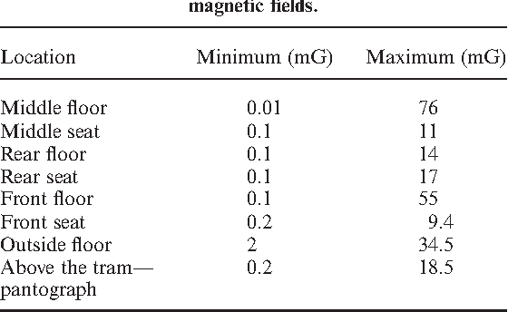 PDF] Measurement and analysis of electromagnetic fields from