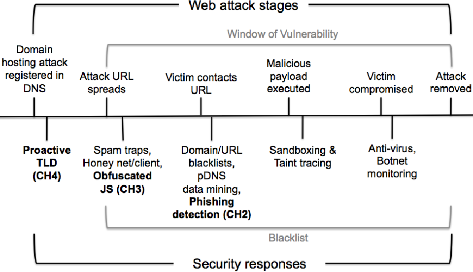 PDF] Early detection of malicious web content with applied