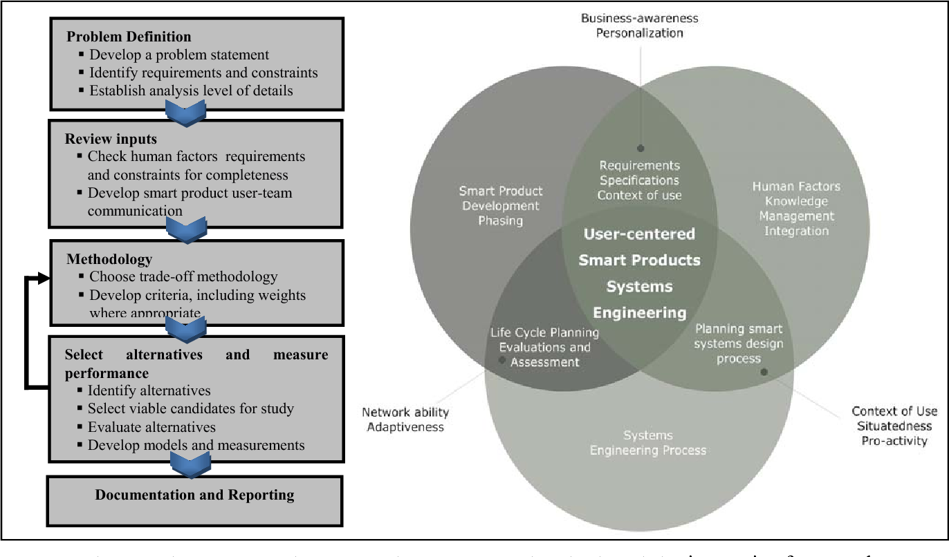 User Centered Systems Engineering Approach To Design And Modeling Of Smarter Products Semantic Scholar
