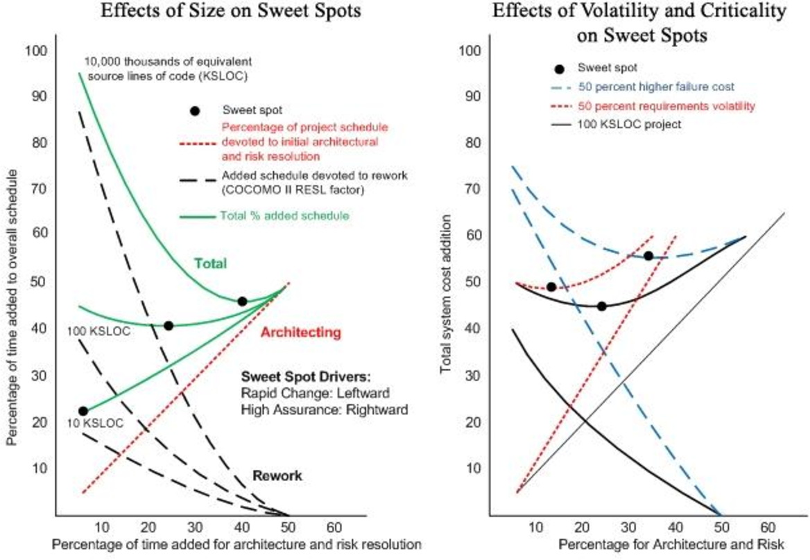 Effects of software size on architecture and risk resolution time