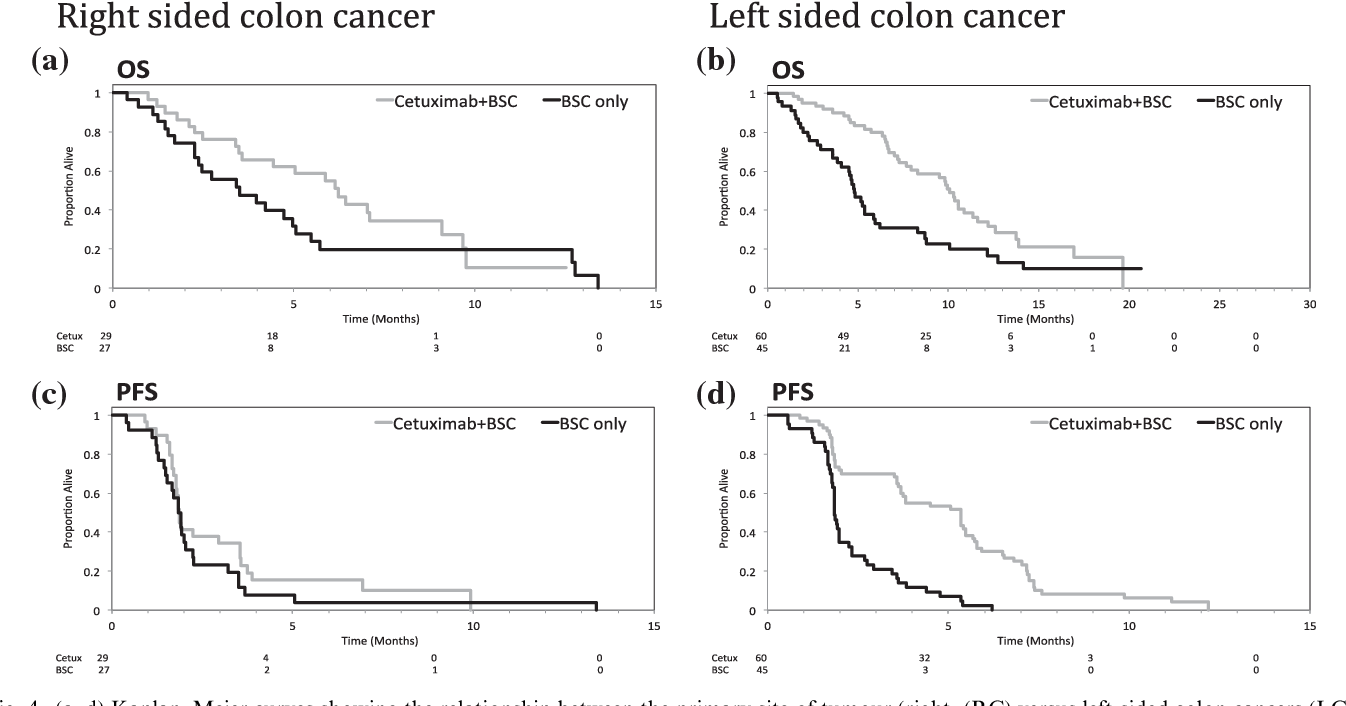 Figure 4 From Location Of Colon Cancer Right Sided Versus Left Sided As A Prognostic Factor And A Predictor Of Benefit From Cetuximab In Ncic Co 17 Semantic Scholar