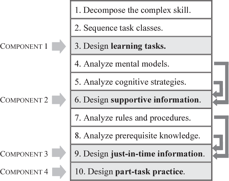 Pdf Effects Of Part Task And Whole Task Instructional Approaches And Learner Levels Of Expertise On Learner Performance Of A Complex Cognitive Task Semantic Scholar