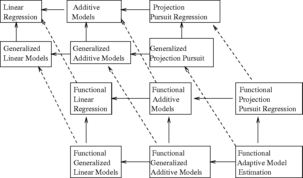 Figure 5 from Functional Adaptive Model Estimation