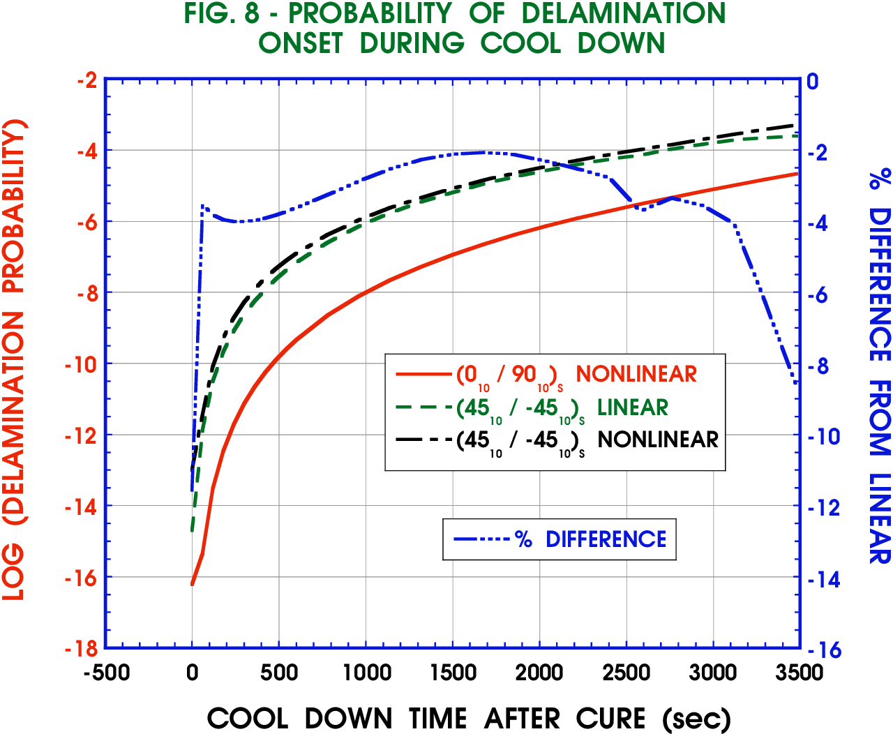 FIG. 8 - PROBABILITY OF DELAMINATION ONSET DURING COOL DOWN