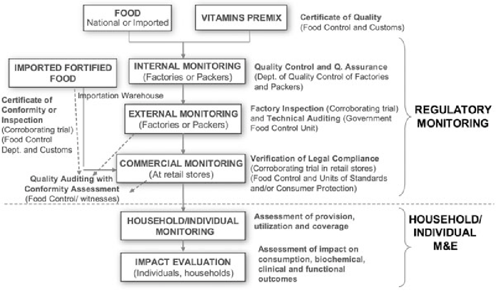 Figure 1 From Monitoring And Evaluation In Flour Fortification Programs Design And Implementation Considerations Semantic Scholar