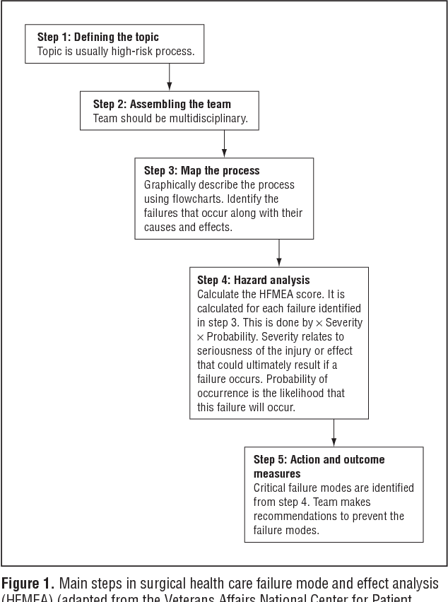 A systematic quantitative assessment of risks associated