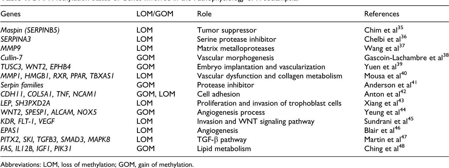 Table 1 from Placental Defects: An Epigenetic Perspective