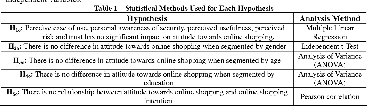 PDF] A Study on Factors Affecting Consumers ' Attitude
