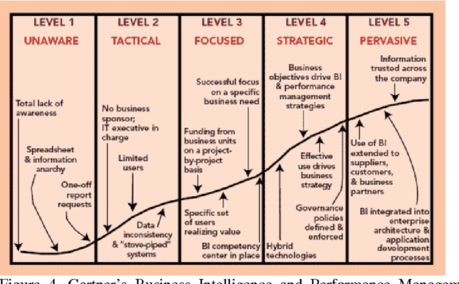Figure 4 from A Capability Maturity Model for Corporate