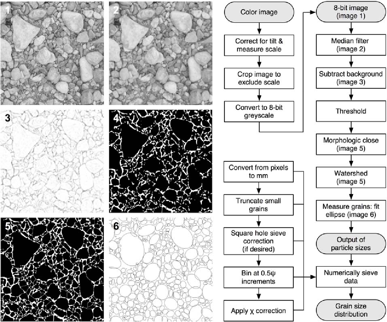PDF] Comparison of Automated Grain Sizing of Gravel Beds Using ...