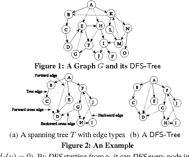 Figure 1 from Divide & Conquer: I/O Efficient Depth-First