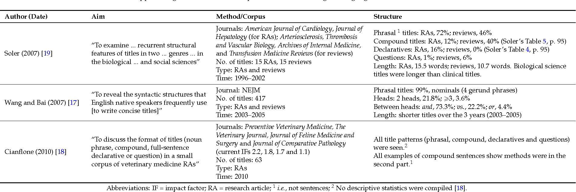 Table 2 from Content and Phrasing in Titles of Original
