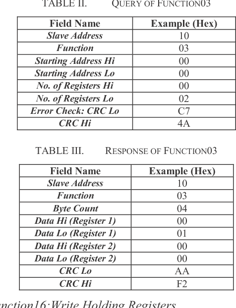 Table III from Communication between PLC and Arduino Based