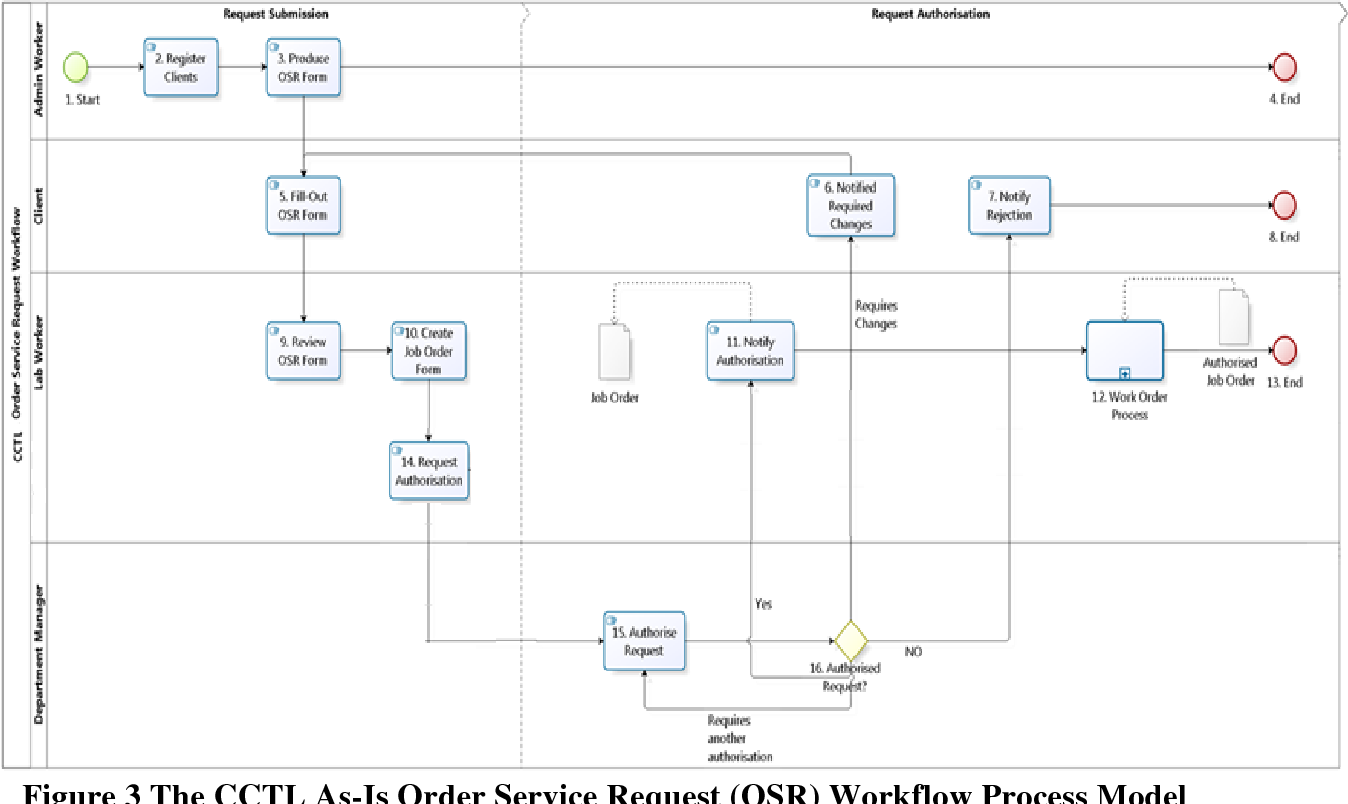 Figure 3 From Development Of Swim Lane Workflow Process Map