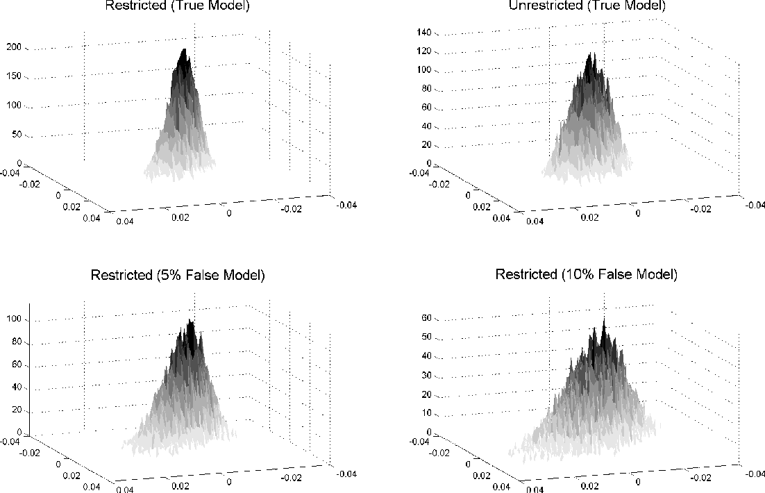 Figure 3 from Testing Macro Models by Indirect Inference: A