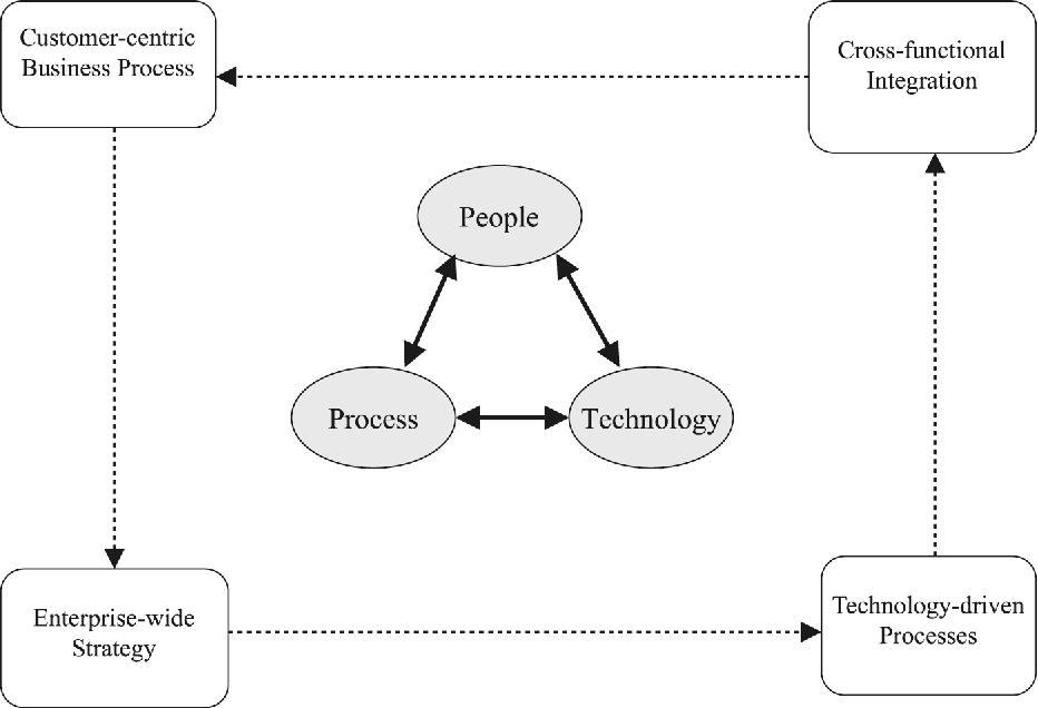 customer relationship management strategy