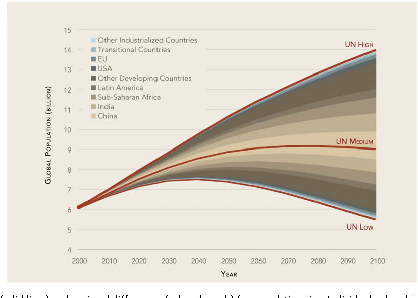 Demographic Trends 2020.Figure 2 From Global Demographic Trends And Future Carbon