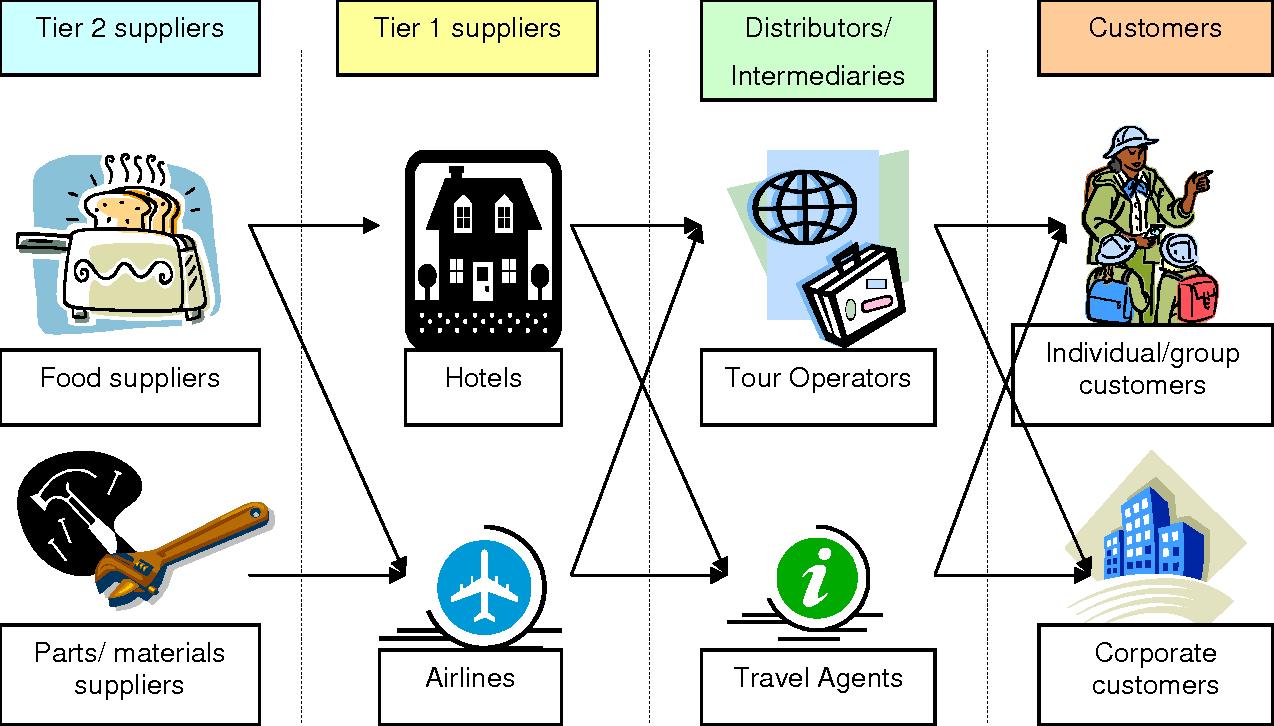 Disintermediation In The Tourism Industry Theory Vs Practice Semantic Scholar