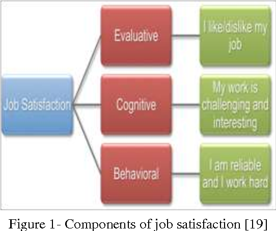 PDF] Job Satisfaction and Its Impact On Absenteeism : A Case