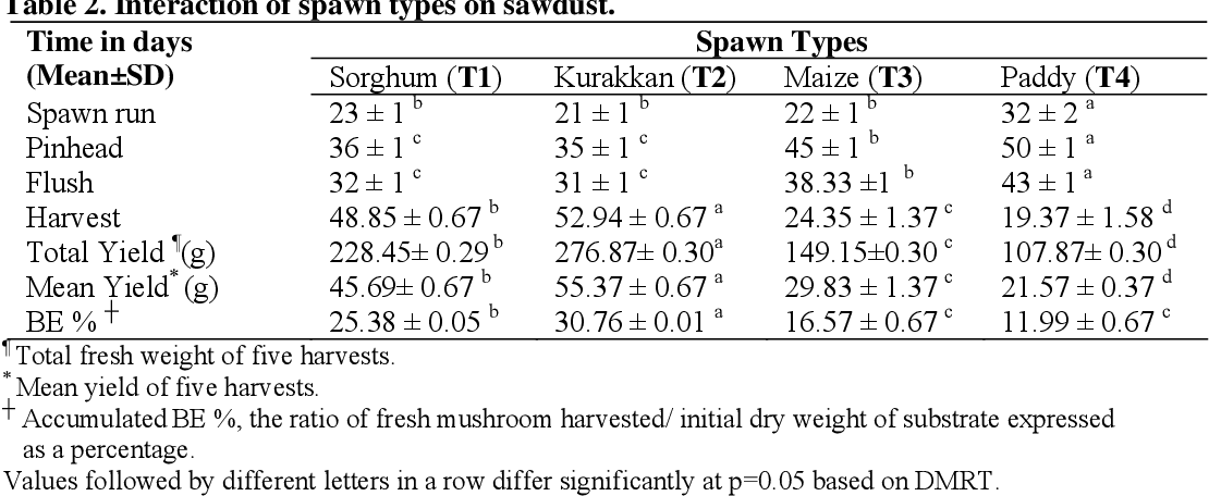Table 2 from Cultivation of Oyster Mushroom ( Pleurotus