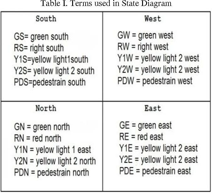 Table I from FPGA Implementation of an Advanced Traffic