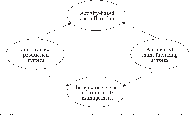 PDF] JUST-IN-TIME PRODUCTION, AUTOMATION, COST ALLOCATION ...